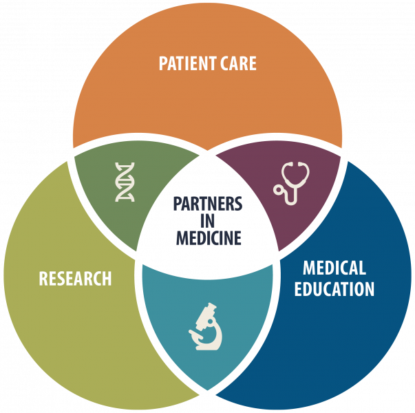 UF Health Partners in Medicine venn diagram overlapping research, patient care and medical education.